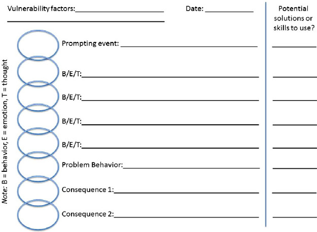 Functional Behavioral Assessment Forms Adults