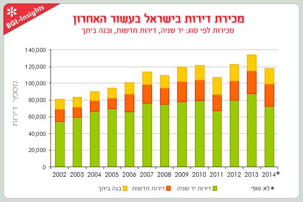 מכירת דירות בישראל בעשור האחרון