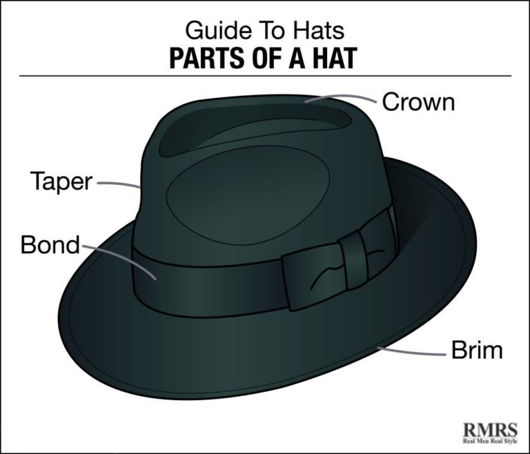 That Goddamn French man messed with my hat - Parts of a mens hat