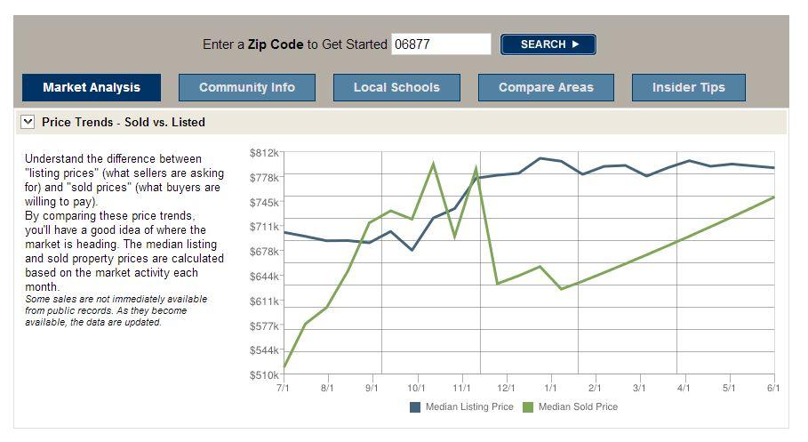 Market Insider - Ridgefield CT