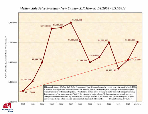 New Canaan CT Market Stats