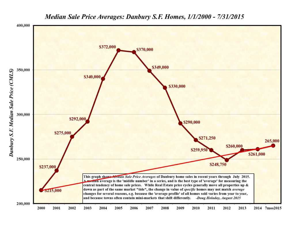 Danbury Prx Trend Graph to July2015