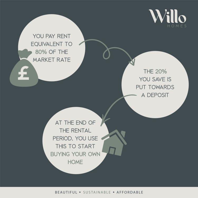 Rent-to-Buy-Diagram-01