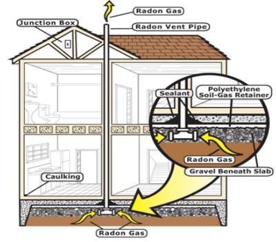 Radon Silent Killer Homesol Building Solutions