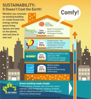 Homebuilding sustainability infographic