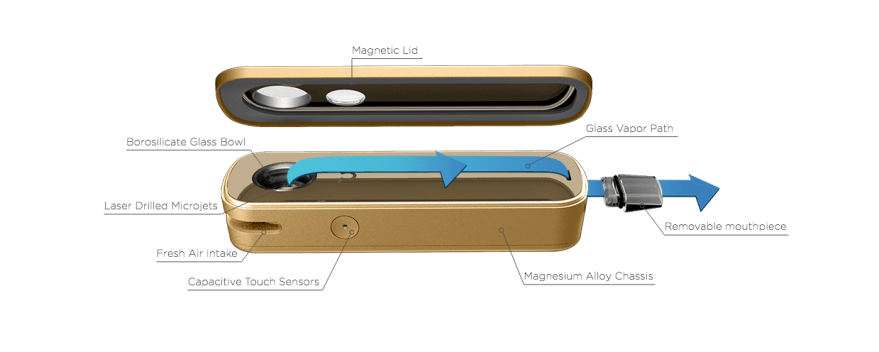 A diagram showing the working parts of the Firefly vaporizer, including all glass vapor path, borosilicate glass bowl, magnesium alloy chassis, fresh air intake, touch sensors, and removable mouth piece.