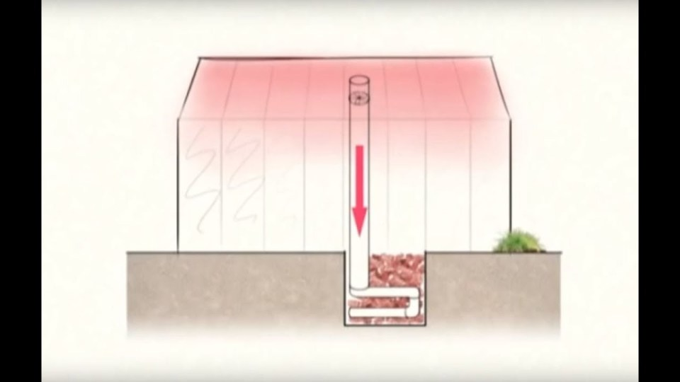 A diagram illustrating a greenhouse heat sink. It shows a large pipe in the middle of the structure that is standing vertical, it almost reaches the top of the roof. The bottom of the pipe is submerged underground into a larger area that has been filled with rocks, bricks, or stones. The pipe uses a pump to suck warm air into the bottom portion where it heats the rocks. The warm rocks will retain heat for a good period of time which will then help heat the structure.