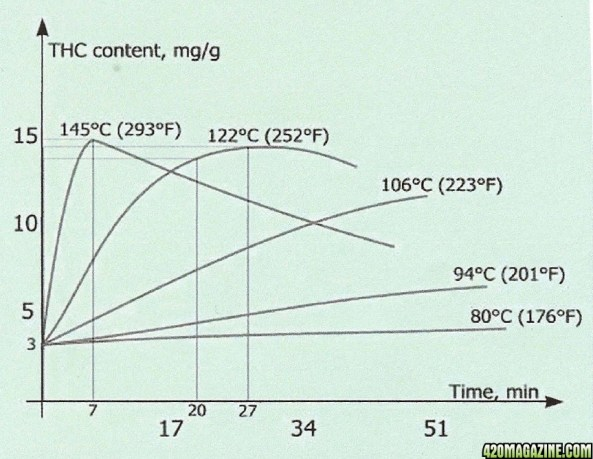 A diagram showing a chart which shows how THC content varies depending on how long or how high the cannabis is heated. You want to heat cannabis low and slow to make cannabis oil.