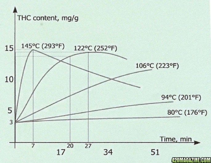 An L graph diagram showing how THC is activated when heated at different temperatures for different amount of times.