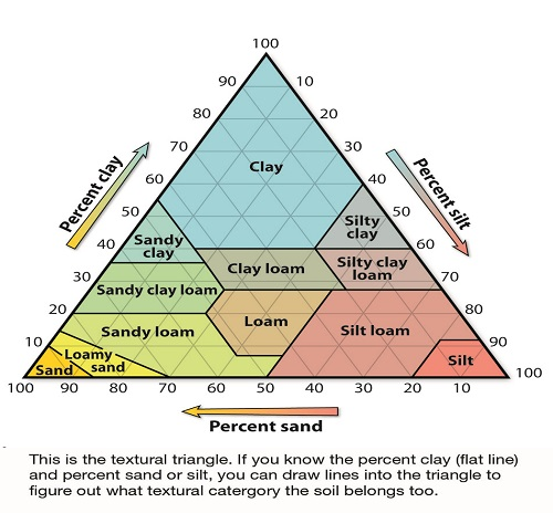 A diagram in the shape of a pyramid showing the different textural categories of soil. Percent sand, percent clay, and percent silt are each lined up on the outside of the pyramid, one on each side. There is a sliding scale of 100 to 10 on each side as well. Some of the soil categories that make up the middle of the pyramid are clay, sandy clay, silt loam, sandy loam etc.