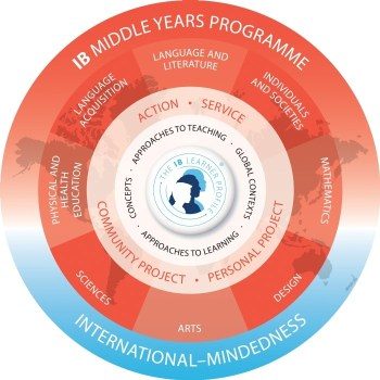 IB Middle Years Programme
