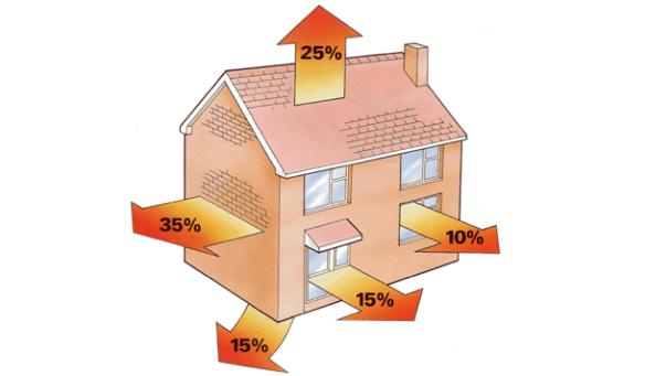 Как сделать дом энегросберегающим