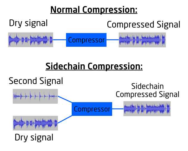How to Use Sidechain Compression 1