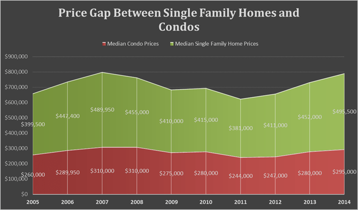 Seattle Single Family Home and Condo Prices