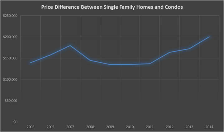 Price Difference Between Single Family Homes and Condos in Seattle