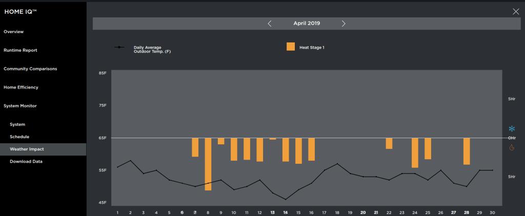 Ecobeee 3 lite Home IQ Weather Impact Tab