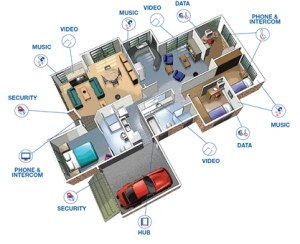 Home Audio Video & Network Design College Station