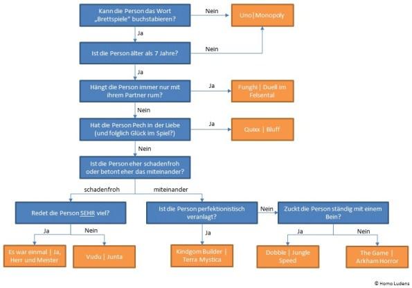 Flow-Chart zum perfekten Geschenk