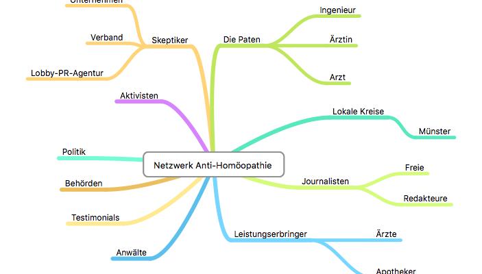 netzwerk anti homöopathie