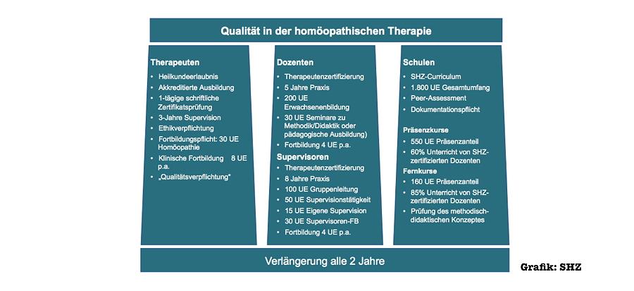 Weiterbildung für HeilpraktikerInnen immer wichtiger - Interview zur Stiftung Homöopathie-Zertifikat