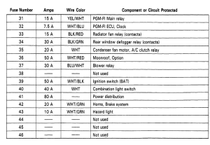 Civic & Del Sol Fuse Panel (printable copies of the fuse diagrams here)  Page 4  HondaTech