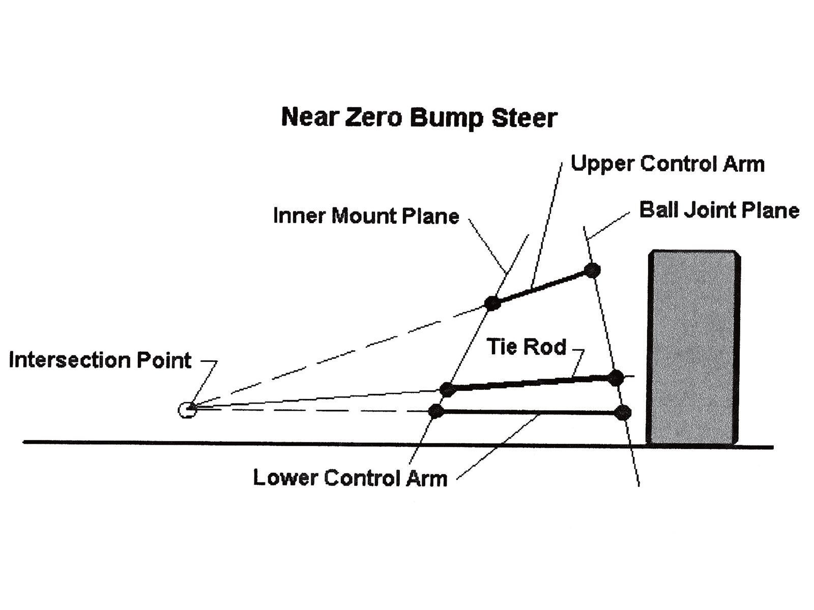 The Truth Behind Bump Steer