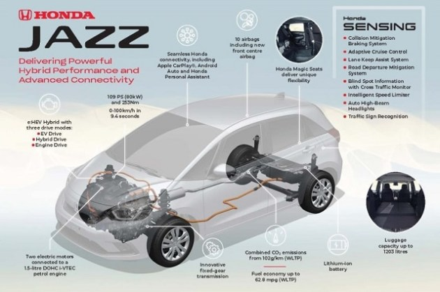2022 Honda Jazz Crosstar hybrid
