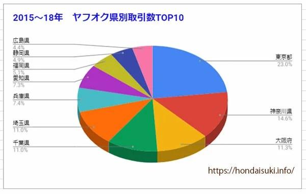 ヤフオク県別取引データTOP10-2-2