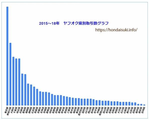 ヤフオク県別取引数データ4-1
