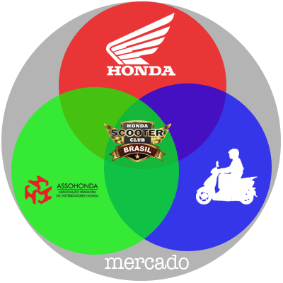 Infográfico_HondaXAssoHondaXScooteristas_Honda Scooter Brasil