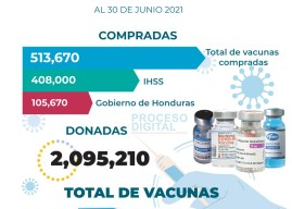 Honduras alcanza 2.6 millones de vacunas, el 4 % compradas por el gobierno