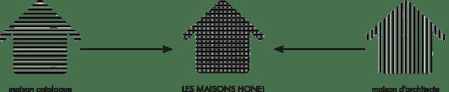 schéma avantages des maisons honei