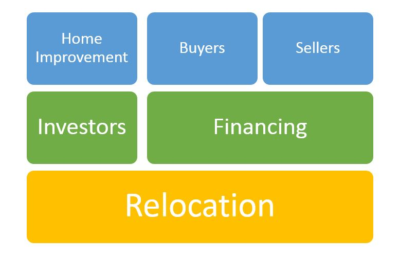 real-estate-transactions-model