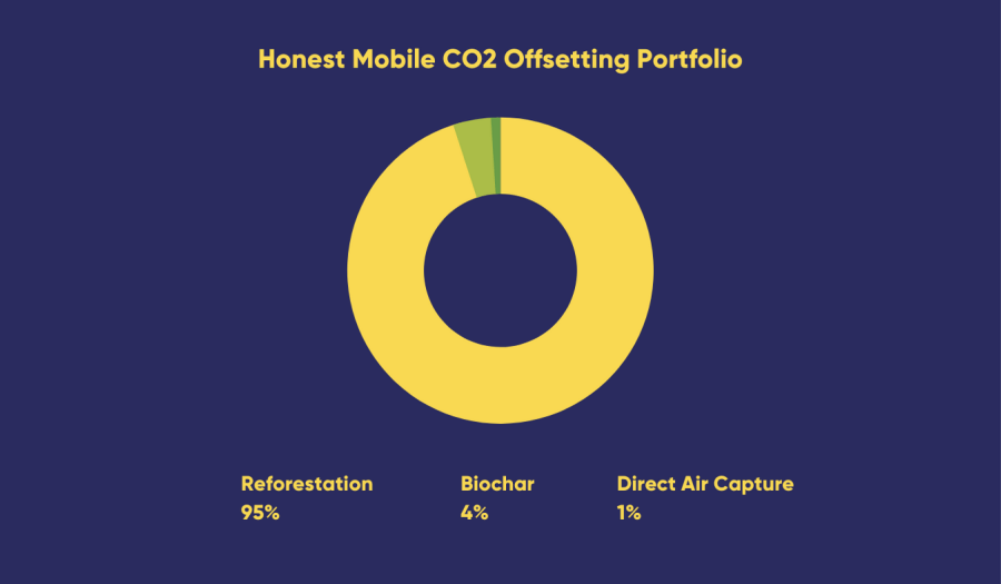 Carbon offsetting DAC plant