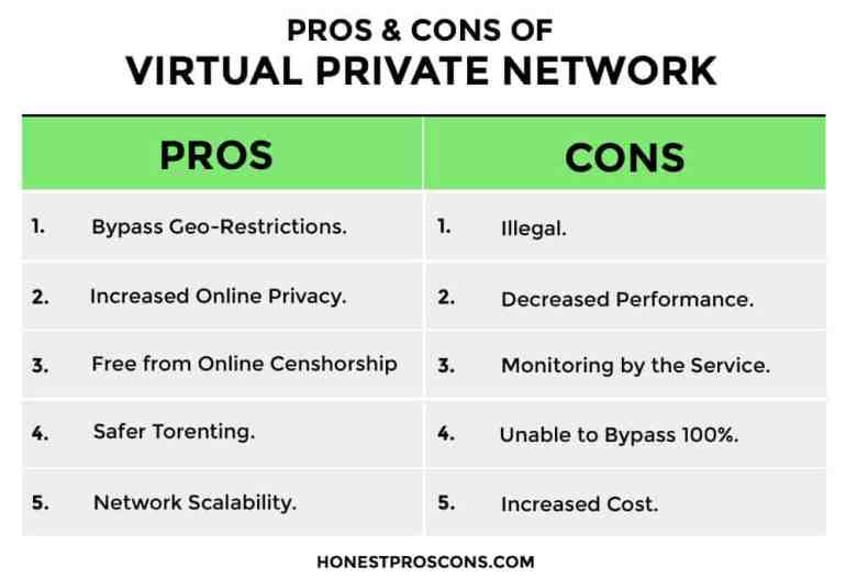 Pros and Cons of VPN