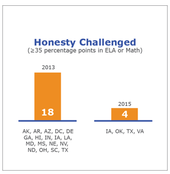 Standards Grades And Tests Are Wildly >> Cool Honesty Gap Graphics On Truth In Advertising In State Testing