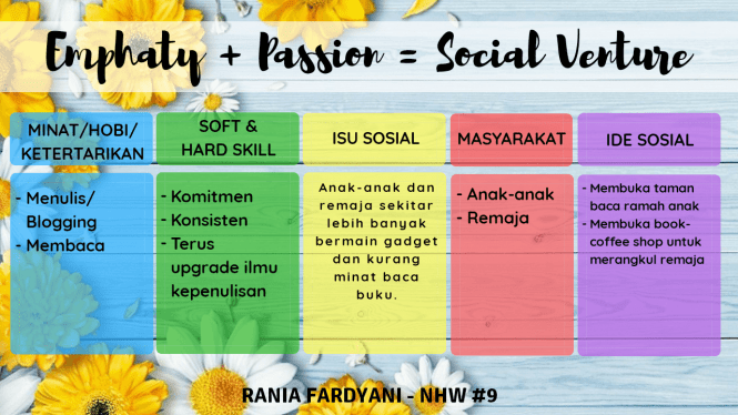 social venture nhw9 kelas matrikulasi iip batch 6 honeymoonjournal.com