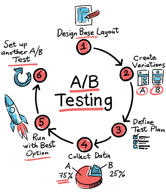 a/b testing within digital marketing for advertisements to maximize return