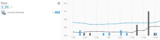 Hootsuite follower growth chart in social media analytics overview