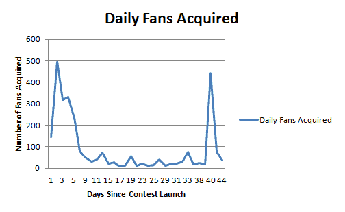 Daily fans acquired during the case study