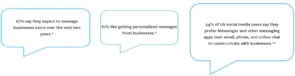 facebook messenger as an ad destination statistics