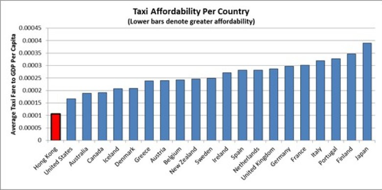 Taxi affordability per country.