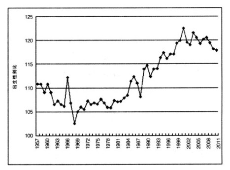 China's sex ratio by year