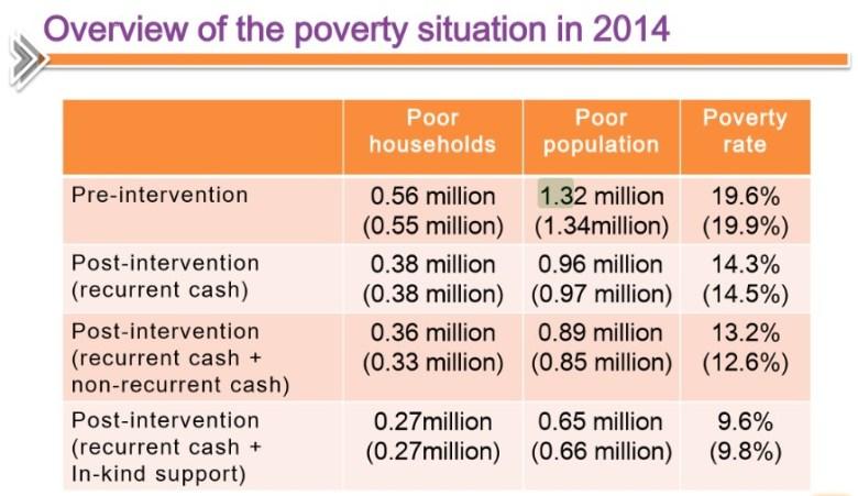 Hong Kong Poverty Situation