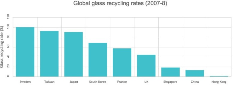 global glass recycling rates