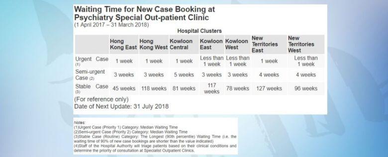 waiting times hospital authority