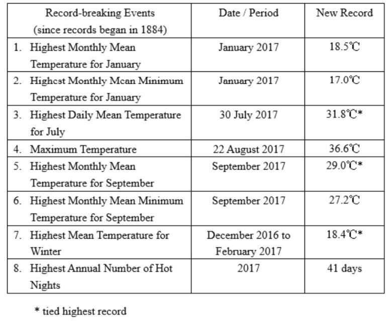 2017 temperature record