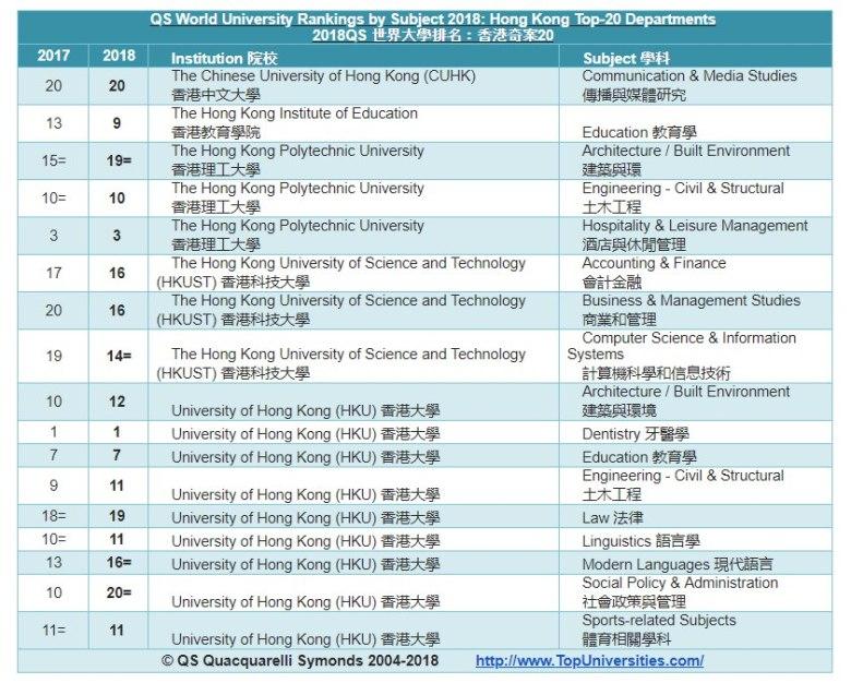 qs uni subject ranking