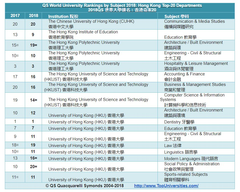 qs uni subject ranking