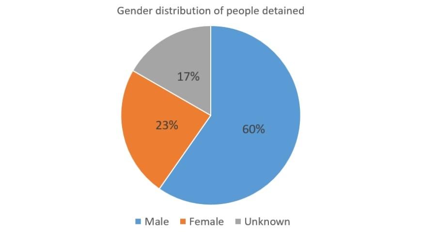 political prisoners China gender